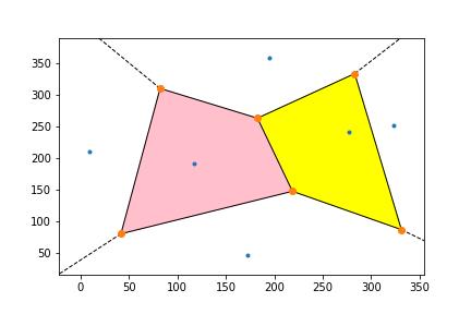 Python SciPy Matplotlib Voronoi fill