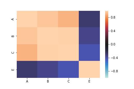 pandas.DataFrame.corr heatmap by seaborn