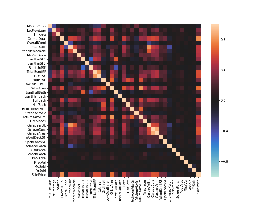 pandas.DataFrame.corr heatmap by seaborn with kaggle house price data