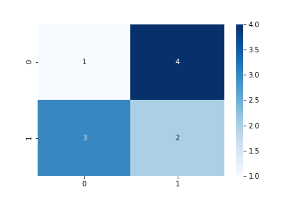 scikit-learn confusion-matrix heatmap annot blues