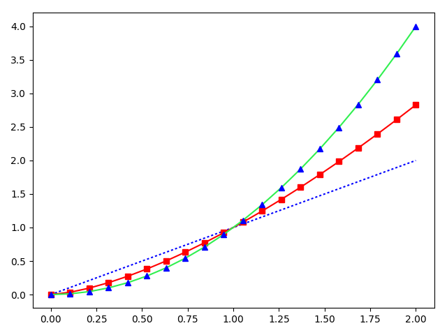 Matplotlib example single