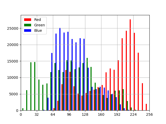 histogram single