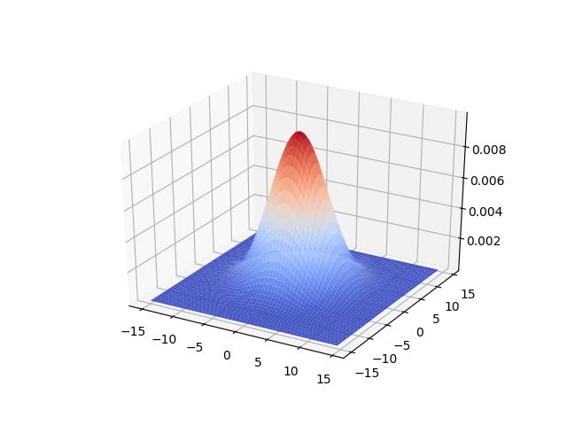 Surface plots