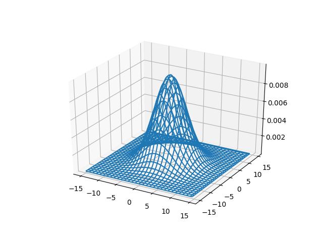 Wireframe plots