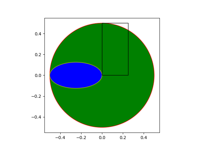 Matplotlib patches