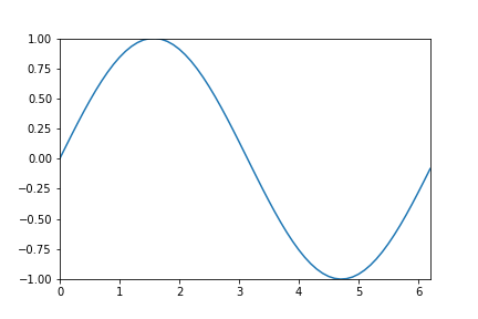 Matplotlib change axes margin