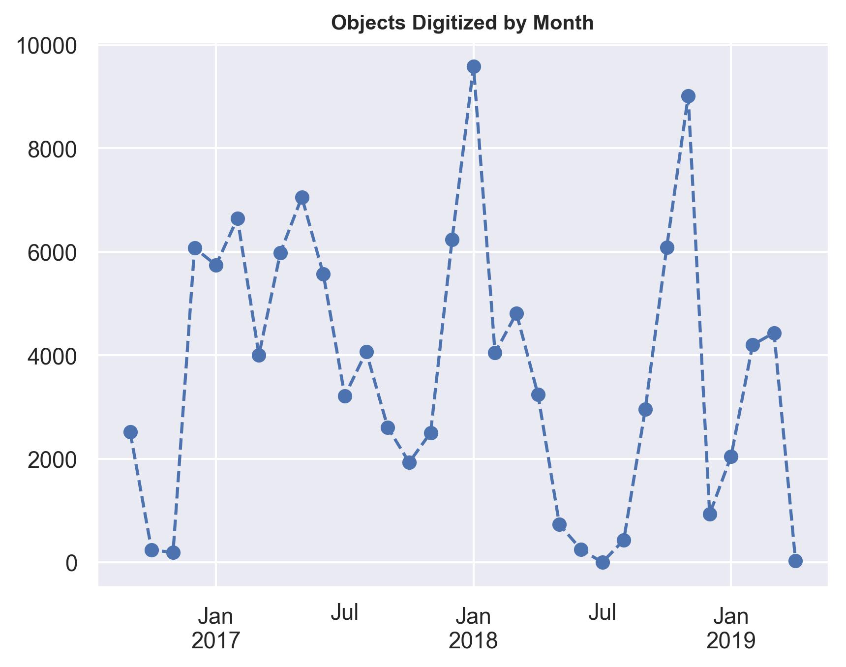 Linegraph-ObjectsPerMonth