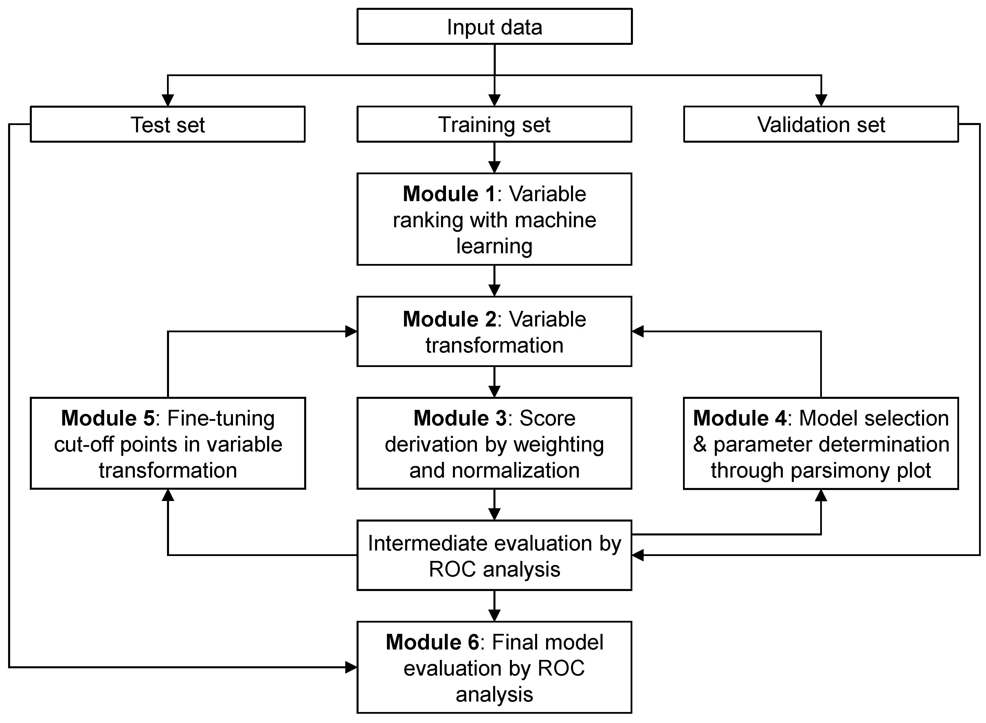 The flowchart of AutoScore