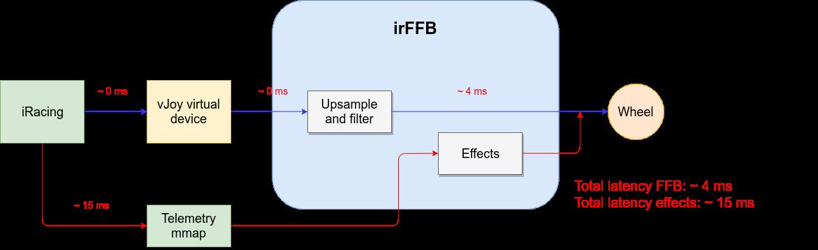 Direct FFB diagram