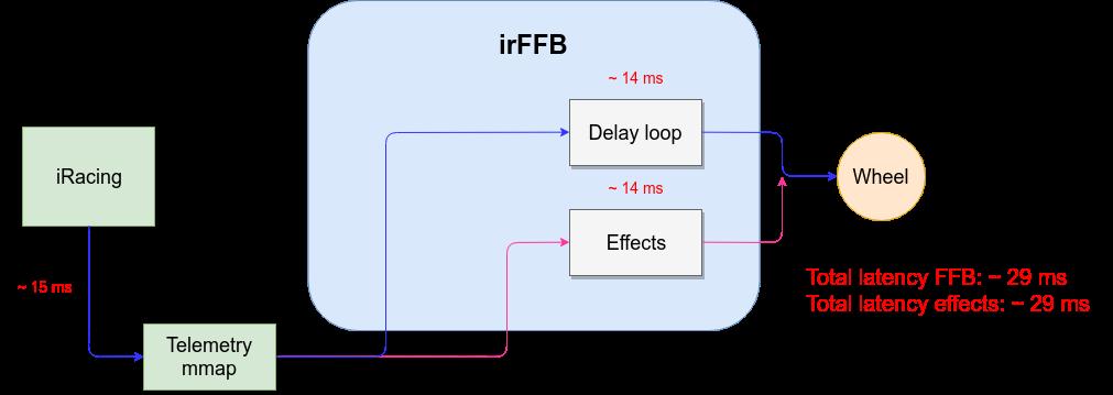 Telemetry FFB diagram