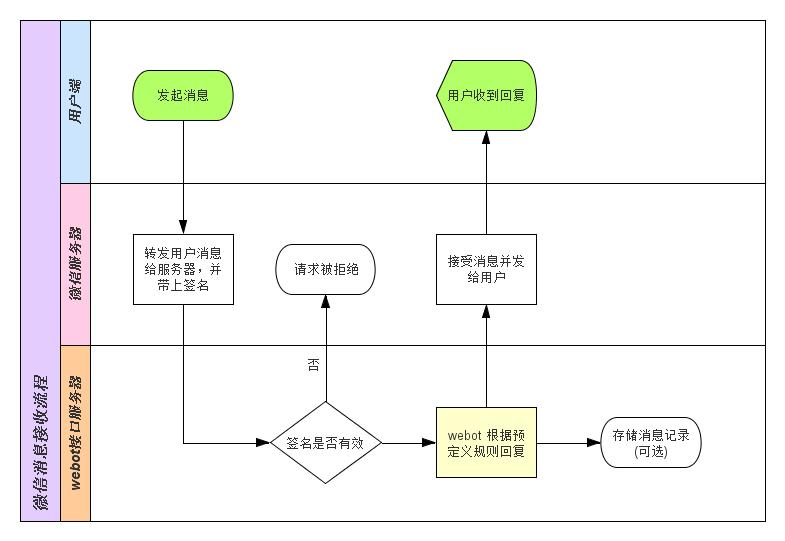 Wechat API flow