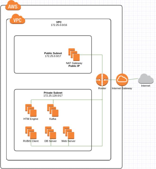 AWS Architectures