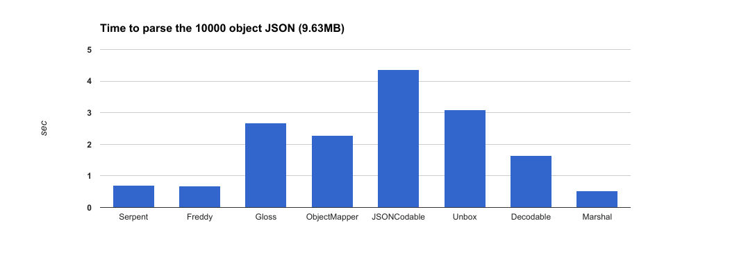 chart - Serpent - more than just another JSON mapping framework