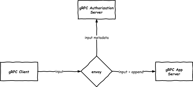 https://raw.githubusercontent.com/nokamoto/envoy-external-authz/master/example.png