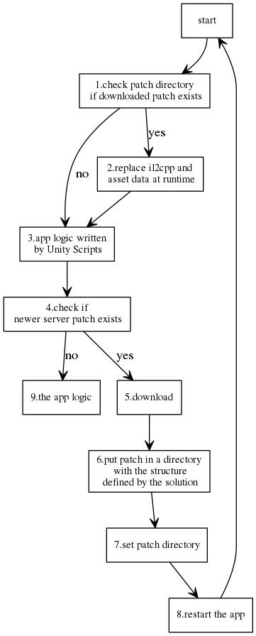 运行时流程图