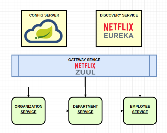 GitHub - noragami/spring-cloud-suite-netflix: Spring Boot
