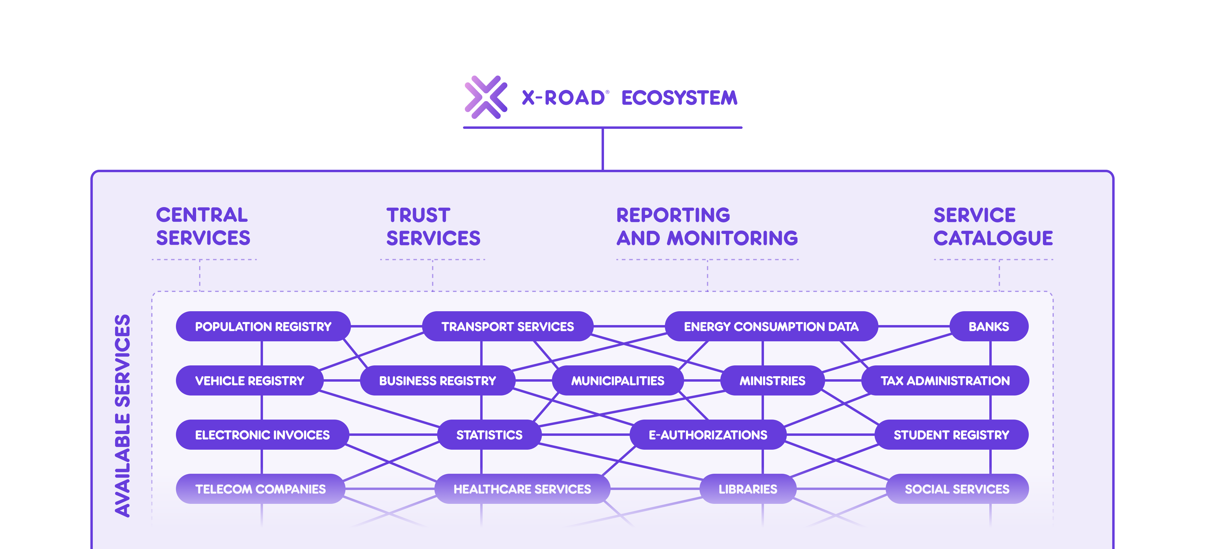 X-Road overview