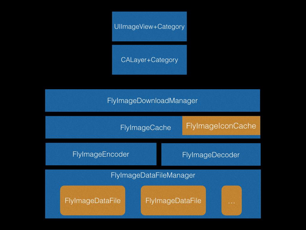 FlyImage Struct