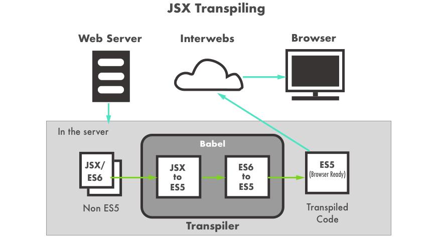 jsx transpiling