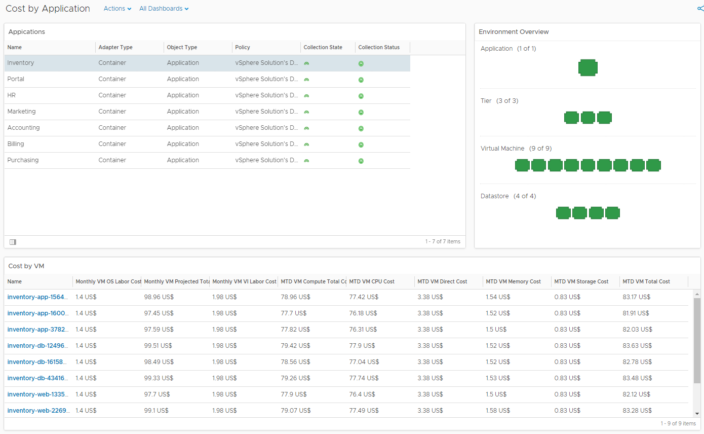 Cost by Application Dashboard