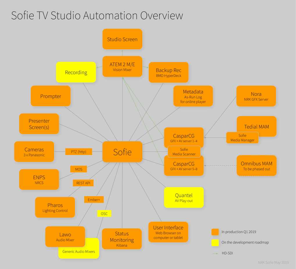 Sofie System Overview