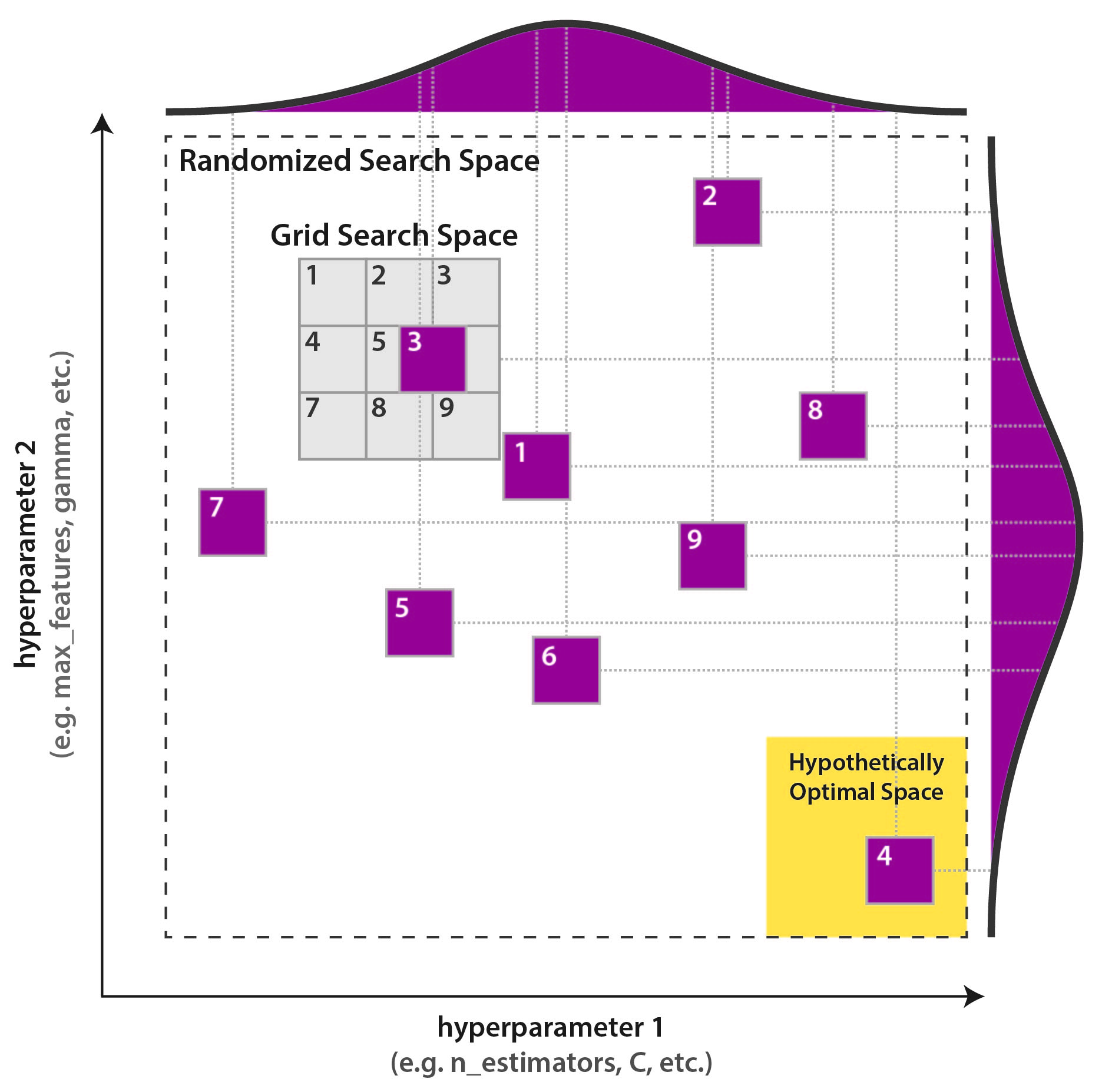 Grid search and randomized search