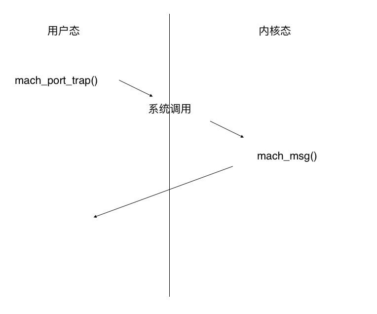 mach_msg_trap()