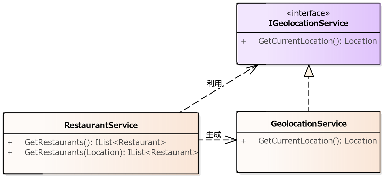 https://raw.githubusercontent.com/nuitsjp/BlogAssets/master/01.ServiceLocator%20vs%20Dependency%20Injection/ClassModel03.png