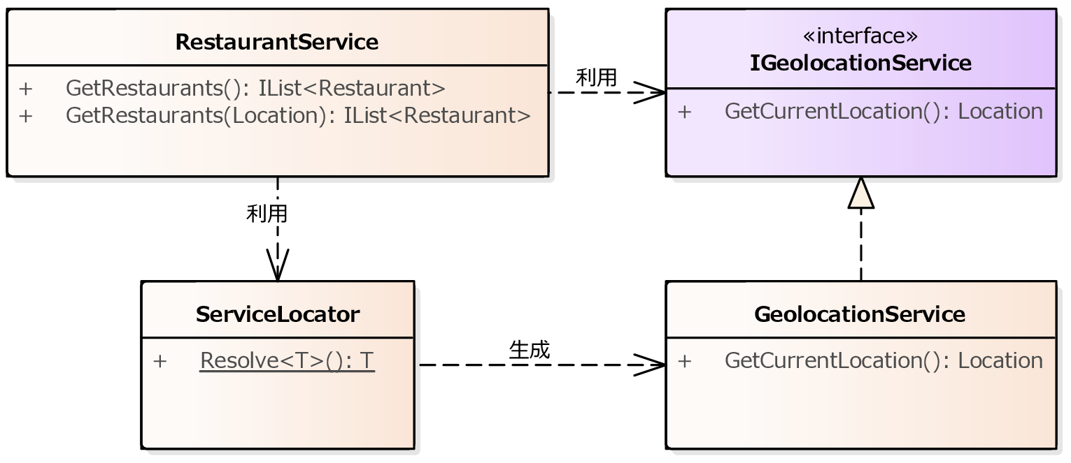 https://raw.githubusercontent.com/nuitsjp/BlogAssets/master/01.ServiceLocator%20vs%20Dependency%20Injection/ClassModel04.png