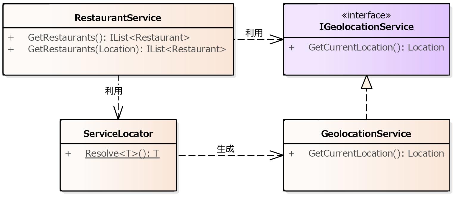 https://raw.githubusercontent.com/nuitsjp/BlogAssets/master/01.ServiceLocator%20vs%20Dependency%20Injection/ClassModel04.png