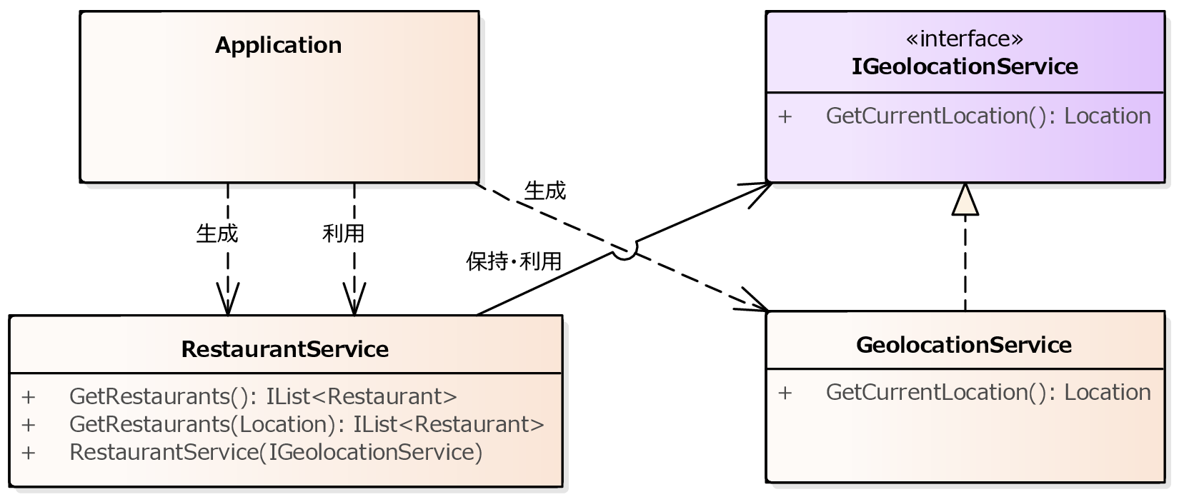 https://raw.githubusercontent.com/nuitsjp/BlogAssets/master/01.ServiceLocator%20vs%20Dependency%20Injection/ClassModel05.png
