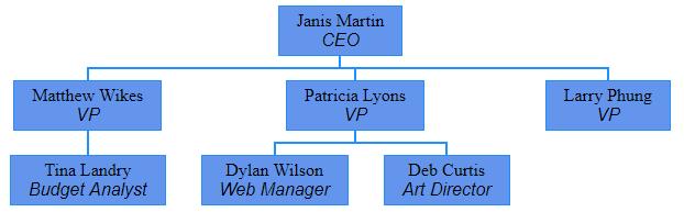 custom css - Organization Chart App