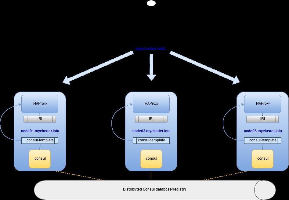 Load Balancer — Python documentation