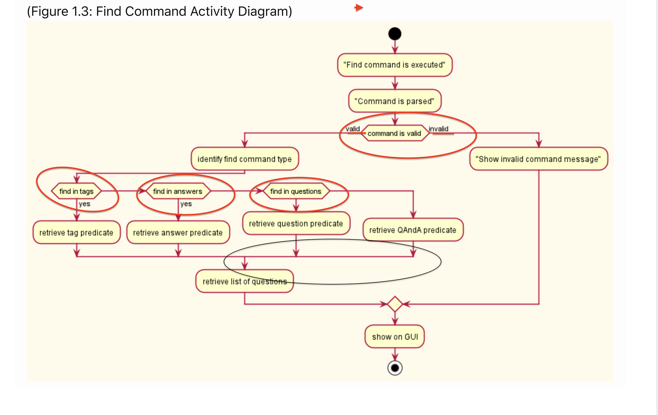 Incorrect Activity Diagram Issue 5349 Nus Cs2103 Ay2021s1 Pe Dev Response Github