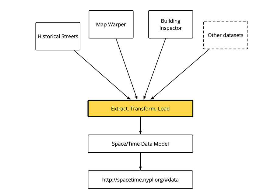 Diagram showing how data flows through NYC Space/Time Directory: multiple data sources ⟶ data transformation ⟶ Space/Time website