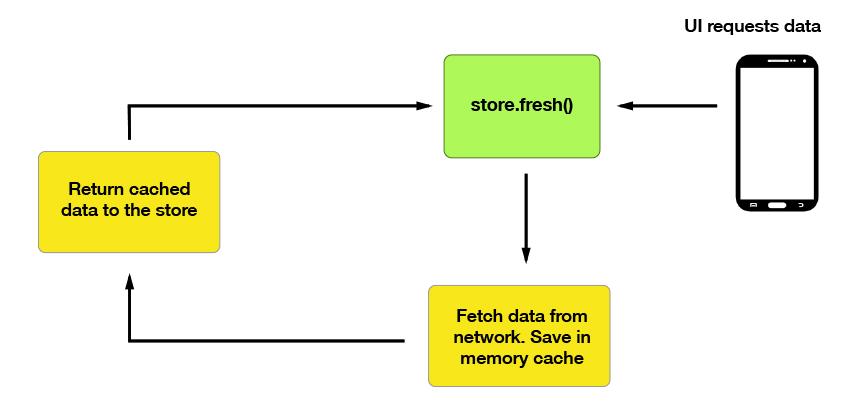 Simple Store Flow