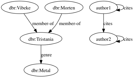 semantic-graph