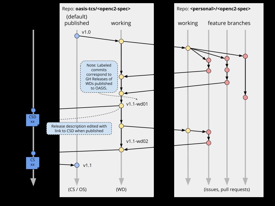 Branching /  Versioning Strategy