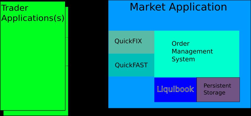 liquibook by objectcomputing