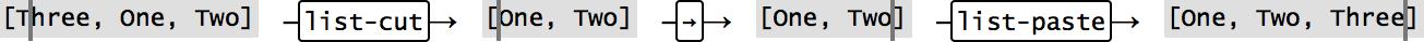 Single-line list edit