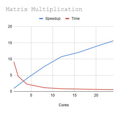matrix-graph