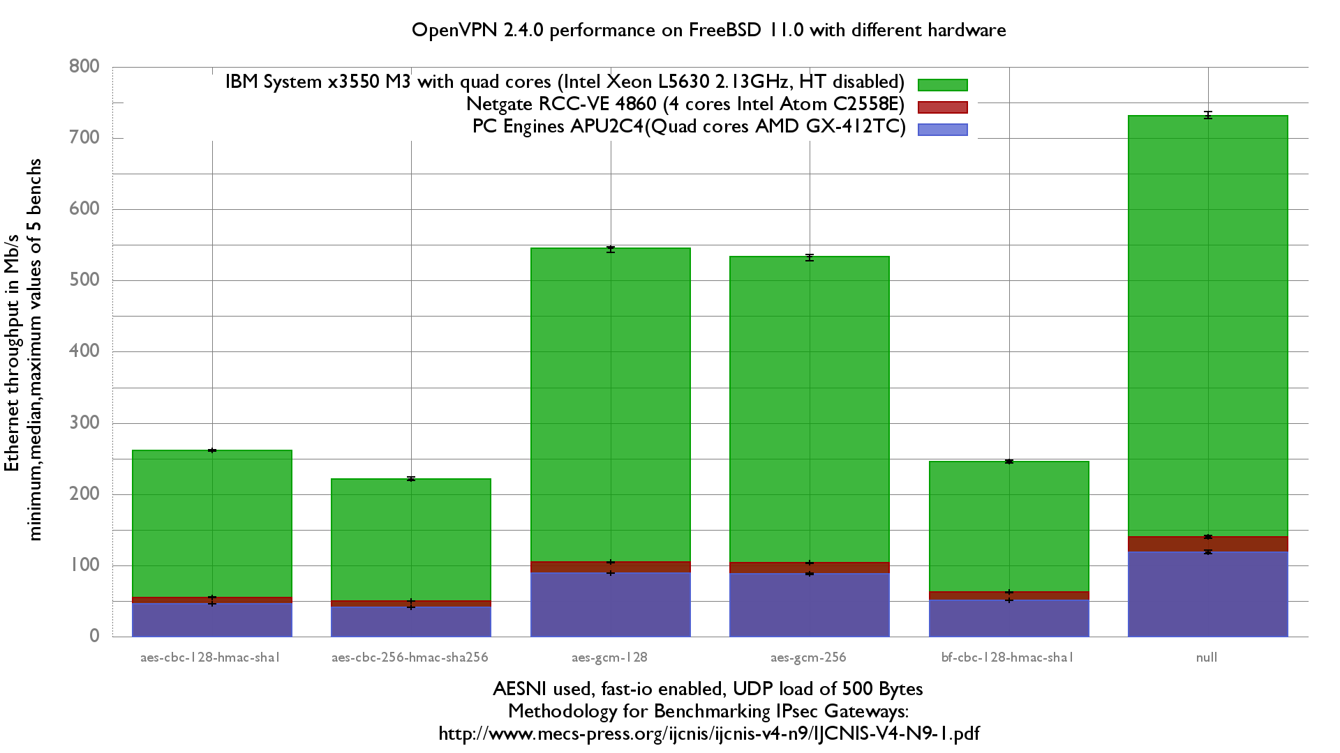 OpenVPN 2.40 performance on FreeBSD 11.0 with differents hardware