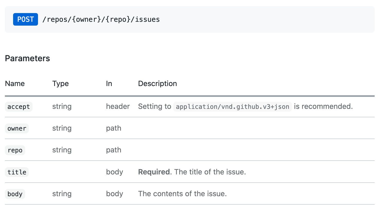 Screenshot of REST API reference documentation for Create an issue