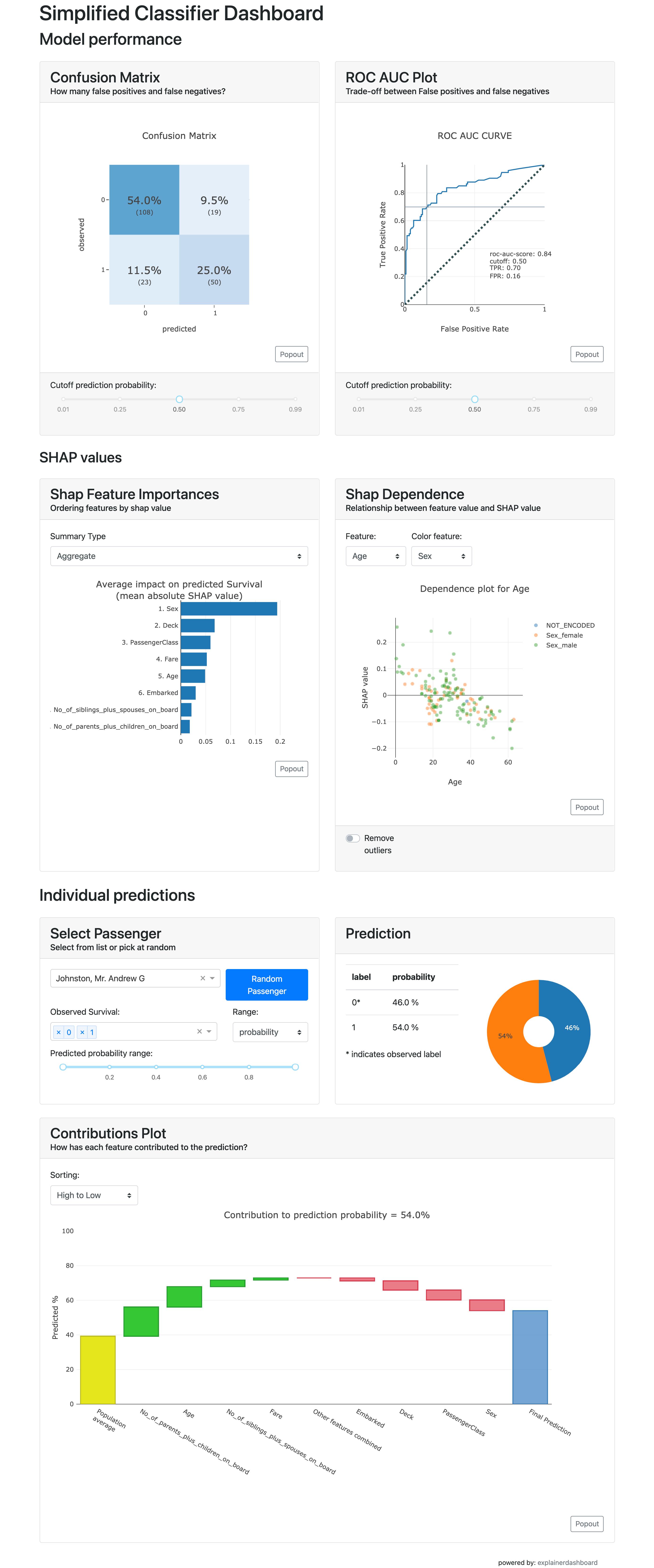 docs/source/screenshots/simple_classifier_dashboard.png