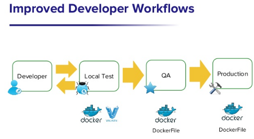 Using Docker for development WikkaWiki:Wikka