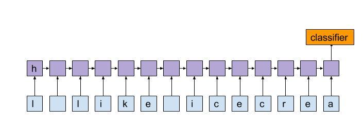 Character level RNN