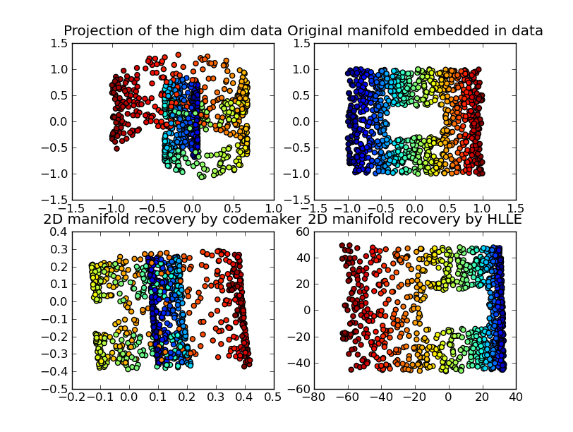 Plot of projection and manifold extraction of the swissroll dataset
