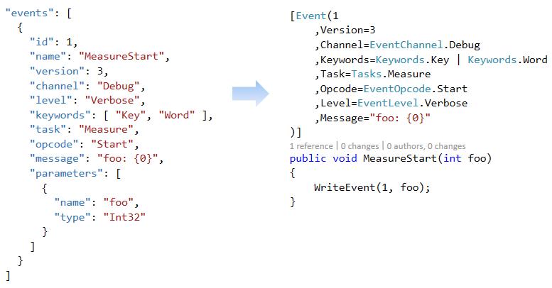 ET4W – generate C# ETW classes from JSON event