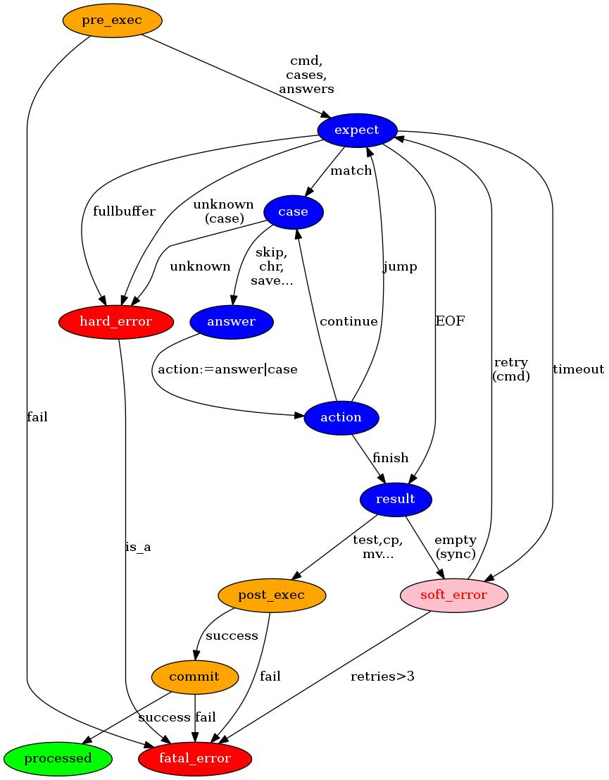 Netdump Workflow
