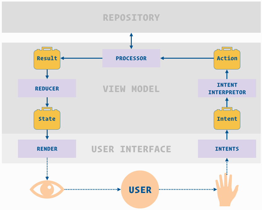 Model-View-Intent architecture in details